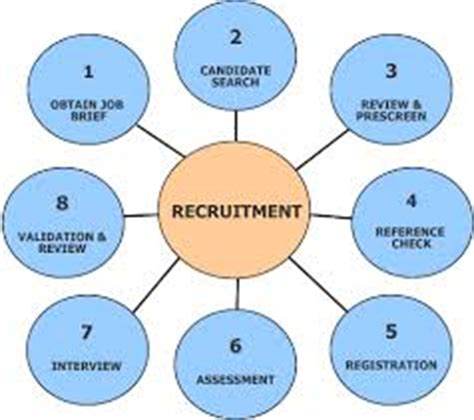 Phd thesis on recruitment and selection